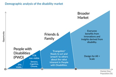 Demographic analysis of the disability market: A graph showing that opportunity increases as the market size / population increases, from 25% of the population with visible or non-visible people with disabilities, to 73% of the population when you add in friends and family of people with disabilities, to 100% of the population when you design for all.