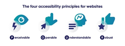 The four accessibility principles of websites: perceivable (an eye with a lightning bolt), operable (a pointing hand with a point clicker), understandable (a bran with text), and robust (a thumbs up with a star)