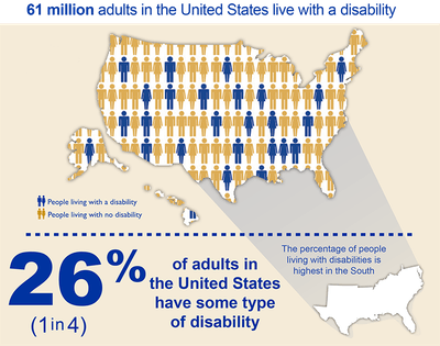 61 million adults in the United States - 1-in-4 Americans (26%) - have some type of disability, and the percentage is highest in the South.