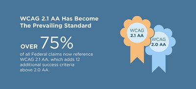 WCAG 2.1 AA has become the prevailing standard. Over 75% of all federal claims now reference WCAG 2.1 AA, which adds 12 additional success criteria above 2.0 AA