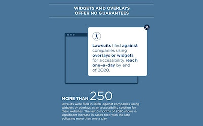 Widgets and Overlays Offer No Guarantees. Lawsuits filed against companies using overlays or widgets for accessibility reach one-a-day by end of 2020. More than 250 lawsuits were filed in 2020 against companies using widgets or overlays as an accessibility solution for their websites. The last 6 months of 2020 shows a significant increase in cases filed with the rate eclipsing more than one a day.